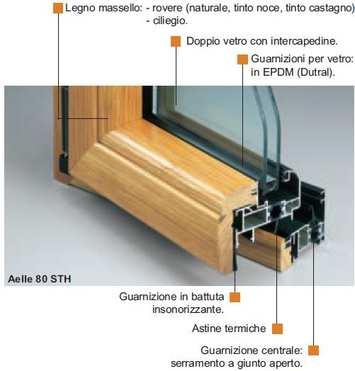 Sap sistemi composti alluminio legno aelle 80 sth - Pulizia interna termosifoni alluminio ...