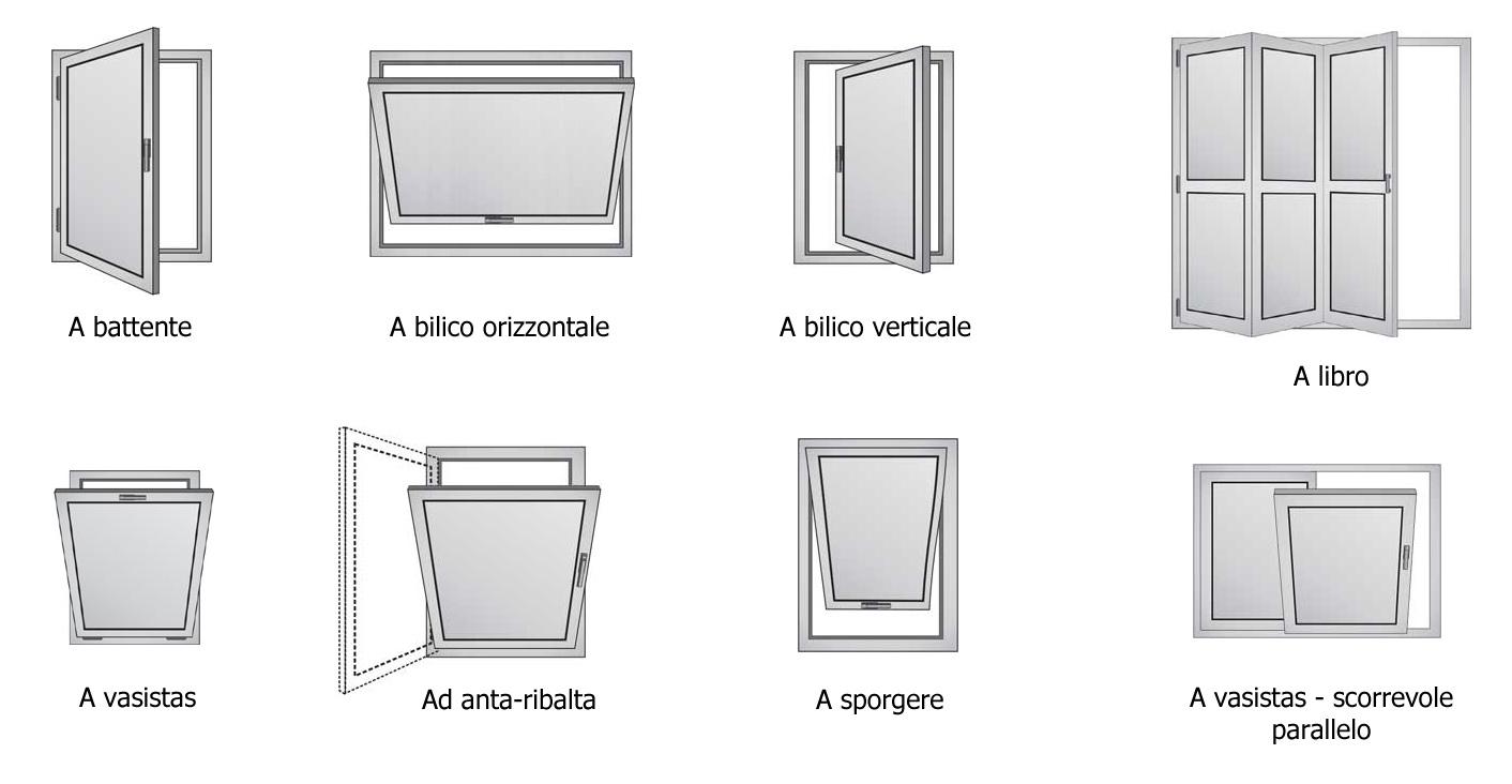 Sap sistemi a battente - Tipi di finestre ...